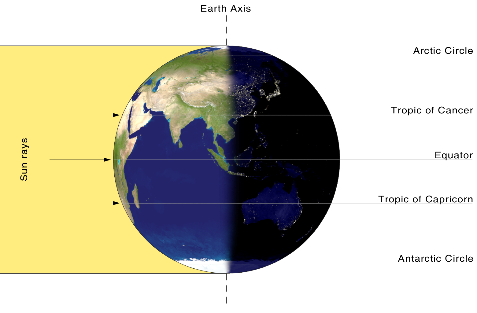 earth relative to the sun s rays on the equinox